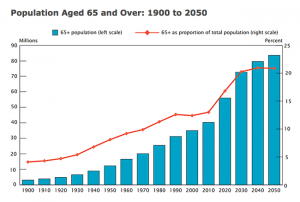 Growth of Elderly Aging Population