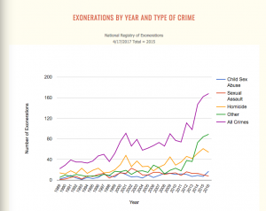 Year and Type of Crime Exonerations