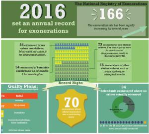 Infographic 2106 Exonerations
