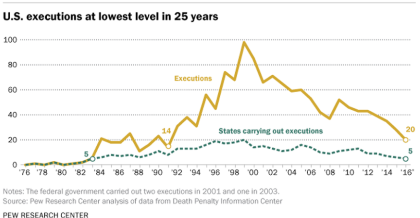 Death Penalty Data