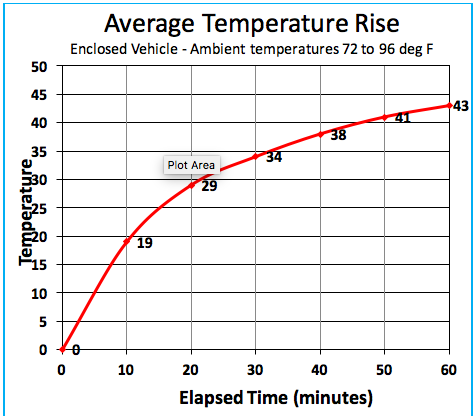 Hot Car Average Temperature Rise