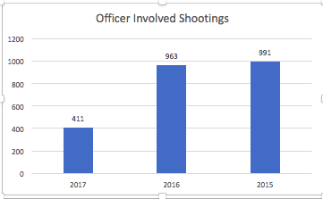 Officer Involved Shootings
