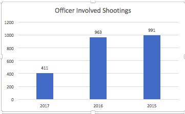 Officer Involved Shootings