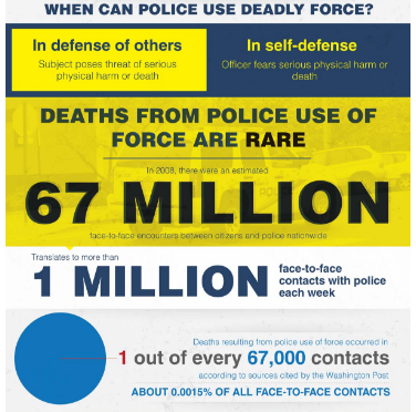 Frequency of Use of Force Police Shootings