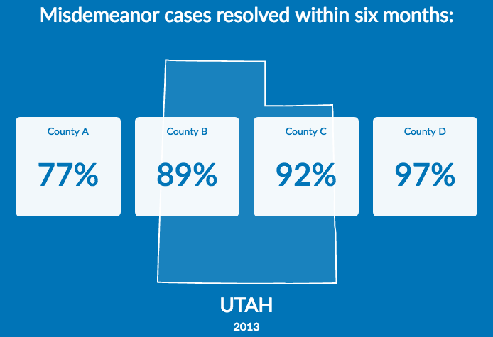 Measures for Justice Utah misdemeanor data
