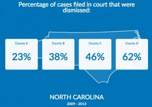 Measures for Justice North Carolina dismissal data