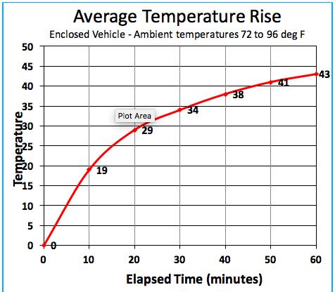 Hot Car Average Temperature Rise