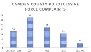 Excessive Force Complaints
